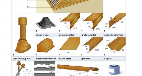 Afwerking en hulpstukken voor de metalen dakpannen